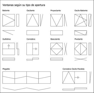 Los 10 tipos de apertura en ventanas