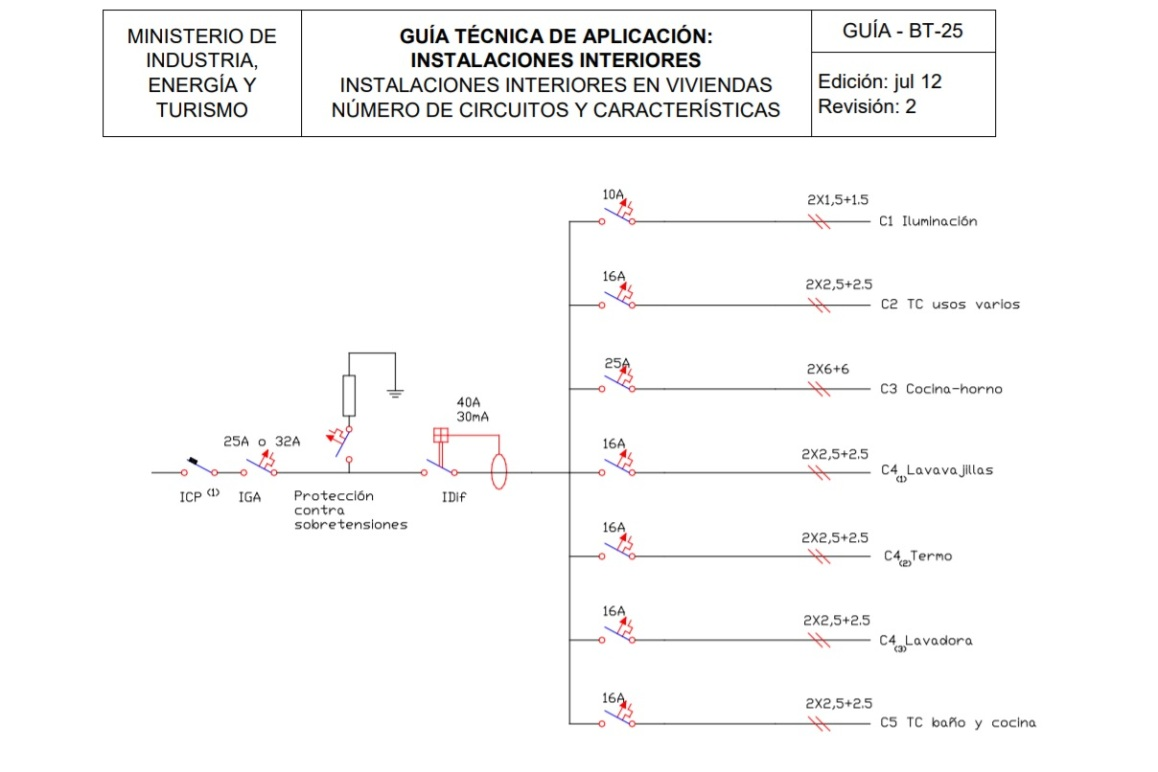 Numero de circuitos y caracteristicas
